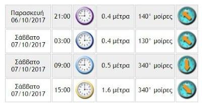 Θωρηκτό ΑΒΕΡΩΦ: Τι ώρα φθάνει στην Θεσσαλονίκη 1 Θωρηκτό ΑΒΕΡΩΦ: Τι ώρα φθάνει στην Θεσσαλονίκη