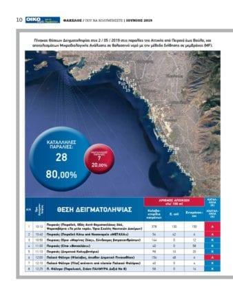 Καθαρές παραλίες 2019 - Αττική: Κατάλληλες παραλίες & ακατάλληλες 1 Καθαρές παραλίες 2019 - Αττική: Κατάλληλες παραλίες & ακατάλληλες
