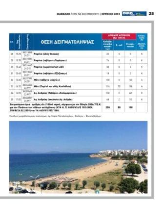 Καθαρές παραλίες 2019 - Αττική: Κατάλληλες παραλίες & ακατάλληλες 16 Καθαρές παραλίες 2019 - Αττική: Κατάλληλες παραλίες & ακατάλληλες