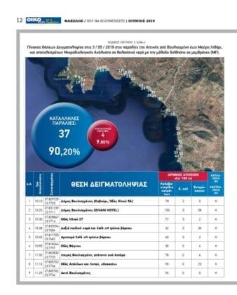 Καθαρές παραλίες 2019 - Αττική: Κατάλληλες παραλίες & ακατάλληλες 3 Καθαρές παραλίες 2019 - Αττική: Κατάλληλες παραλίες & ακατάλληλες