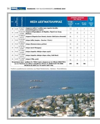 Καθαρές παραλίες 2019 - Αττική: Κατάλληλες παραλίες & ακατάλληλες 7 Καθαρές παραλίες 2019 - Αττική: Κατάλληλες παραλίες & ακατάλληλες
