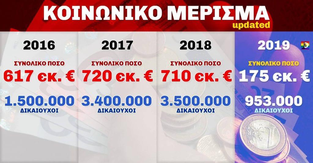 Κοινωνικό μέρισμα 2019: Ημερομηνία πληρωμής - Αιτήσεις από 17/12 Κοινωνικό μέρισμα: Πότε ανοίγει η πλατφόρμα Ημερομηνία - Αιτήσεις Κοινωνικό Μέρισμα: 72,7% λιγότεροι δικαιούχοι των €700 Πότε ξεκινάει