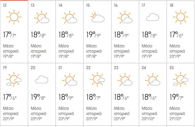 Καιρός Πάσχα 2020 - Μεγάλη Εβδομάδα Αθήνα Θεσσαλονίκη