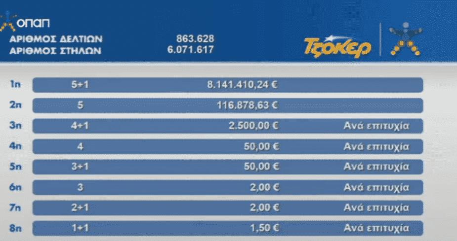 Κλήρωση Τζόκερ 28/5 Αποτελέσματα Τυχεροί αριθμοί tzoker