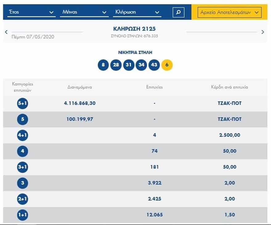Κλήρωση Τζόκερ 10 Μαϊου €4.200.000 μοιράζουν οι τυχεροί αριθμοί