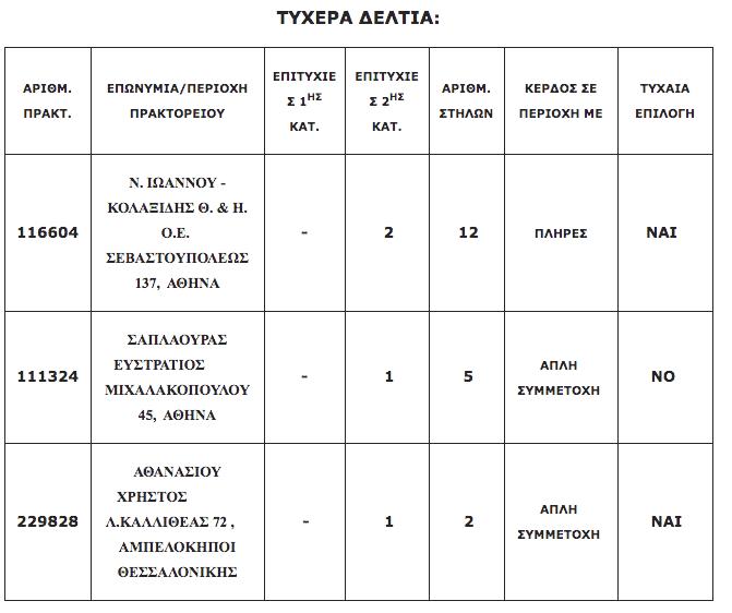 ΤΖΑΚ ΠΟΤ στο Τζόκερ 2/8 Τυχερά Νούμερα & Αποτελέσματα ΠΡΟΤΟ