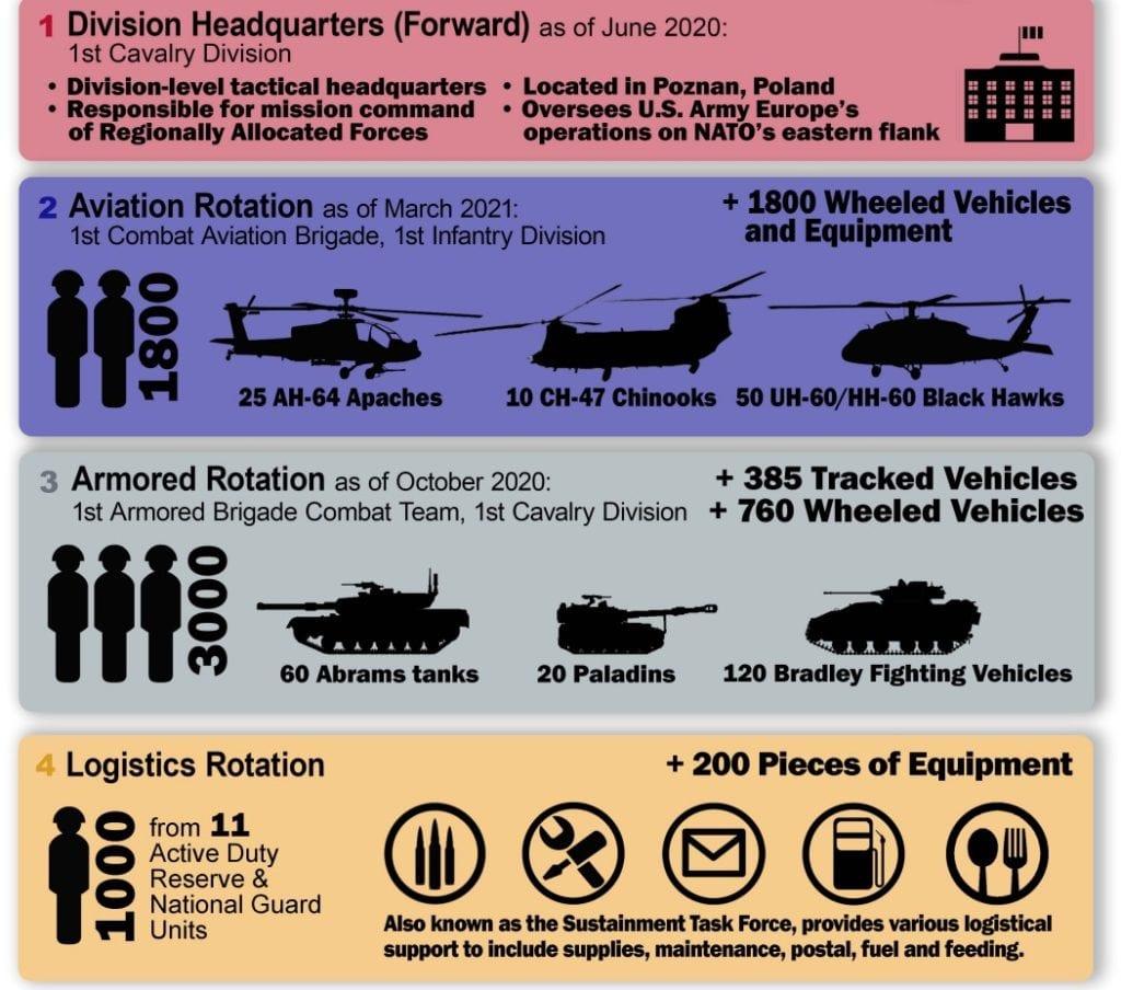 Αμερικανικός Στρατός: Ξεκινά 24/2 η «απόβαση» στην Αλεξανδρούπολη